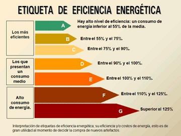 cf5293671 Cómo utilizamos la energía en nuestros hogares – Programa Casa ...
